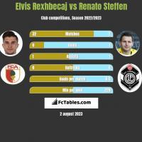 Elvis Rexhbecaj vs Renato Steffen h2h player stats