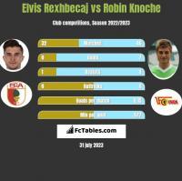 Elvis Rexhbecaj vs Robin Knoche h2h player stats