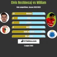 Elvis Rexhbecaj vs William h2h player stats