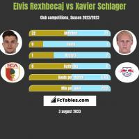 Elvis Rexhbecaj vs Xavier Schlager h2h player stats