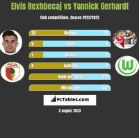Elvis Rexhbecaj vs Yannick Gerhardt h2h player stats