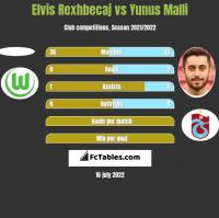 Elvis Rexhbecaj vs Yunus Malli h2h player stats