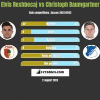 Elvis Rexhbecaj vs Christoph Baumgartner h2h player stats
