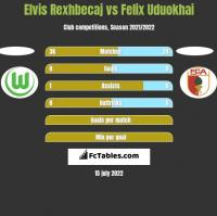 Elvis Rexhbecaj vs Felix Uduokhai h2h player stats