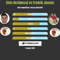 Elvis Rexhbecaj vs Fredrik Jensen h2h player stats