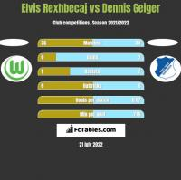 Elvis Rexhbecaj vs Dennis Geiger h2h player stats