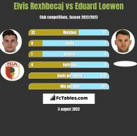 Elvis Rexhbecaj vs Eduard Loewen h2h player stats