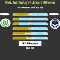 Elvis Rexhbecaj vs Javairo Dilrosun h2h player stats