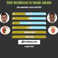 Elvis Rexhbecaj vs Ismail Jakobs h2h player stats