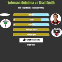 Yeferson Quintana vs Brad Smith h2h player stats