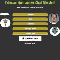 Yeferson Quintana vs Chad Marshall h2h player stats