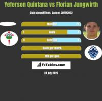Yeferson Quintana vs Florian Jungwirth h2h player stats