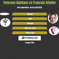 Yeferson Quintana vs Francois Affolter h2h player stats
