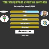 Yeferson Quintana vs Gustav Svensson h2h player stats