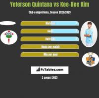 Yeferson Quintana vs Kee-Hee Kim h2h player stats