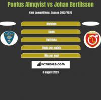 Pontus Almqvist vs Johan Bertilsson h2h player stats