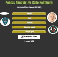 Pontus Almqvist vs Kalle Holmberg h2h player stats