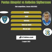 Pontus Almqvist vs Kolbeinn Sigthorsson h2h player stats