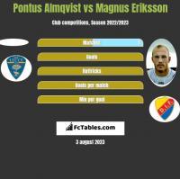 Pontus Almqvist vs Magnus Eriksson h2h player stats