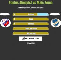 Pontus Almqvist vs Maic Sema h2h player stats