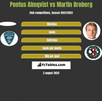 Pontus Almqvist vs Martin Broberg h2h player stats