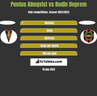 Pontus Almqvist vs Rodin Deprem h2h player stats