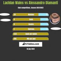 Lachlan Wales vs Alessandro Diamanti h2h player stats