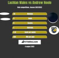 Lachlan Wales vs Andrew Hoole h2h player stats