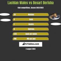 Lachlan Wales vs Besart Berisha h2h player stats