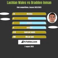 Lachlan Wales vs Bradden Inman h2h player stats