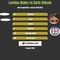 Lachlan Wales vs Dario Vidosic h2h player stats