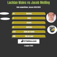 Lachlan Wales vs Jacob Melling h2h player stats