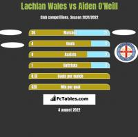 Lachlan Wales vs Aiden O'Neill h2h player stats