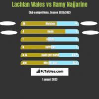 Lachlan Wales vs Ramy Najjarine h2h player stats