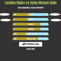 Lachlan Wales vs Dylan Wenzel-Halls h2h player stats