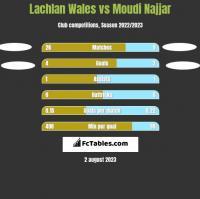 Lachlan Wales vs Moudi Najjar h2h player stats