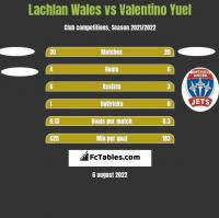 Lachlan Wales vs Valentino Yuel h2h player stats