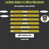 Lachlan Wales vs Mirza Muratovic h2h player stats