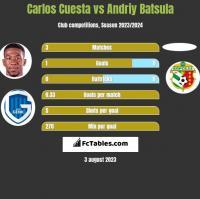 Carlos Cuesta vs Andriy Batsula h2h player stats