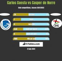 Carlos Cuesta vs Casper de Norre h2h player stats