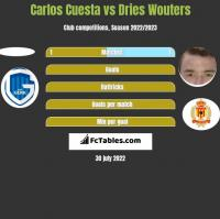 Carlos Cuesta vs Dries Wouters h2h player stats