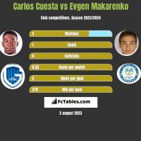 Carlos Cuesta vs Evgen Makarenko h2h player stats
