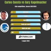 Carlos Cuesta vs Gary Kagelmacher h2h player stats