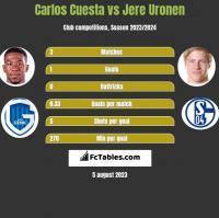 Carlos Cuesta vs Jere Uronen h2h player stats