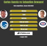 Carlos Cuesta vs Sebastien Dewaest h2h player stats