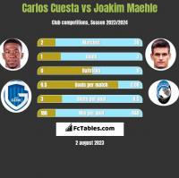 Carlos Cuesta vs Joakim Maehle h2h player stats