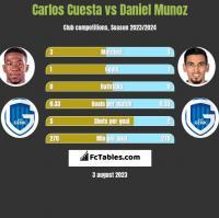 Carlos Cuesta vs Daniel Munoz h2h player stats