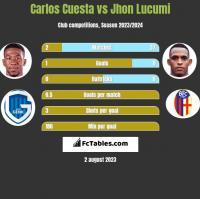 Carlos Cuesta vs Jhon Lucumi h2h player stats