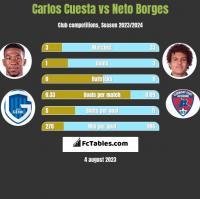 Carlos Cuesta vs Neto Borges h2h player stats