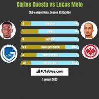 Carlos Cuesta vs Lucas Melo h2h player stats